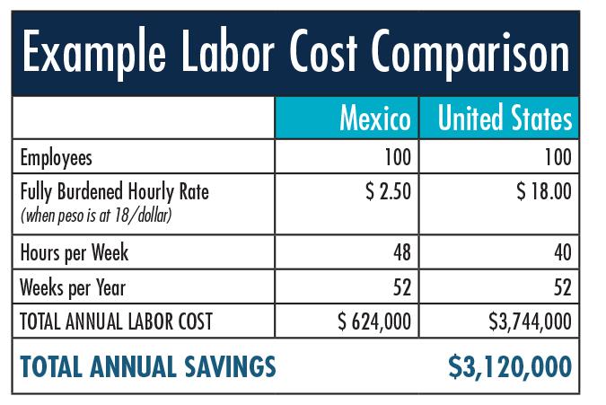 Figure 2 Labor Cost Comparison US vs Mexico
