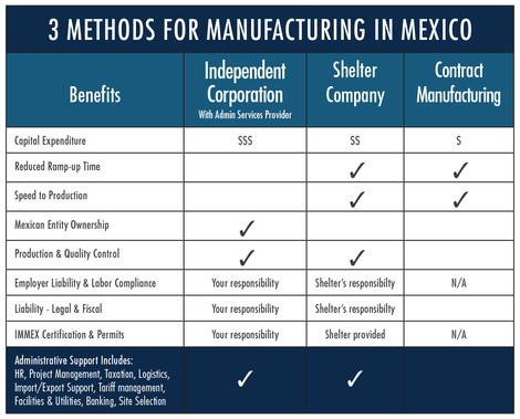 Figure 4 Comparing Methods for Getting Started in Mexico