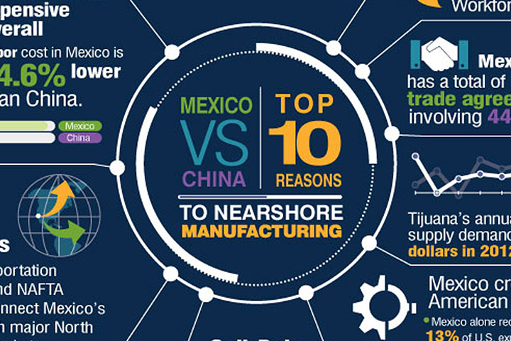 Mexico vs. China:  Top 10 Reasons to Nearshore Manufacturing
