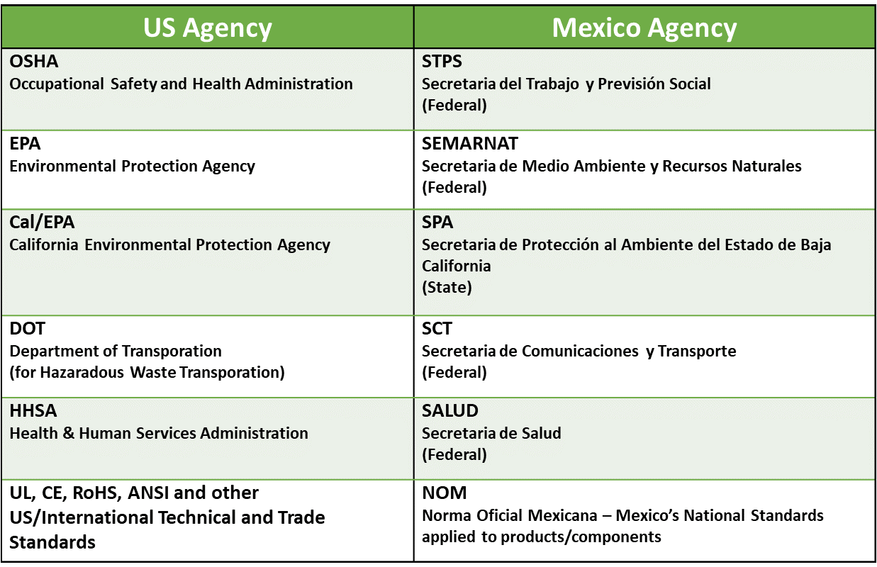US and Mexico Agency