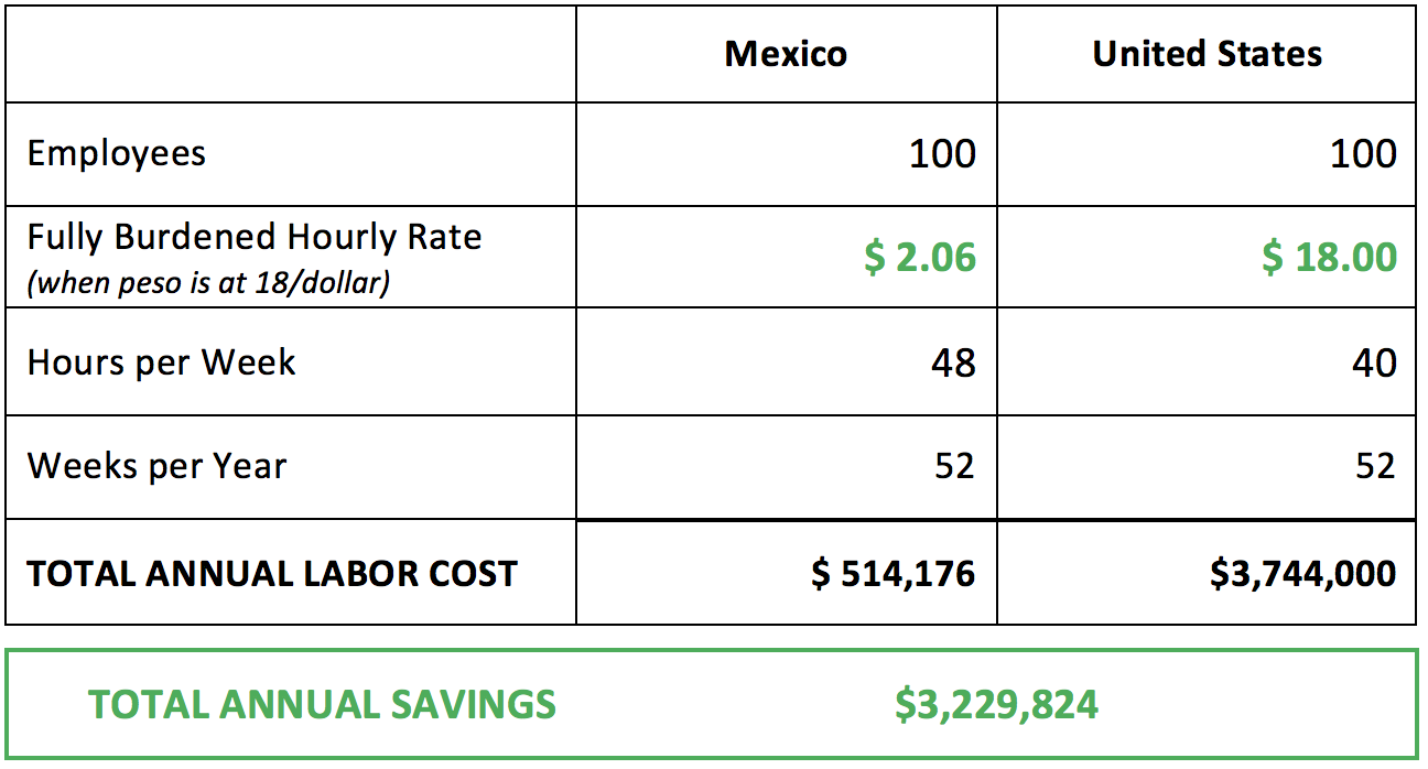 labor cost manufacturing mexico
