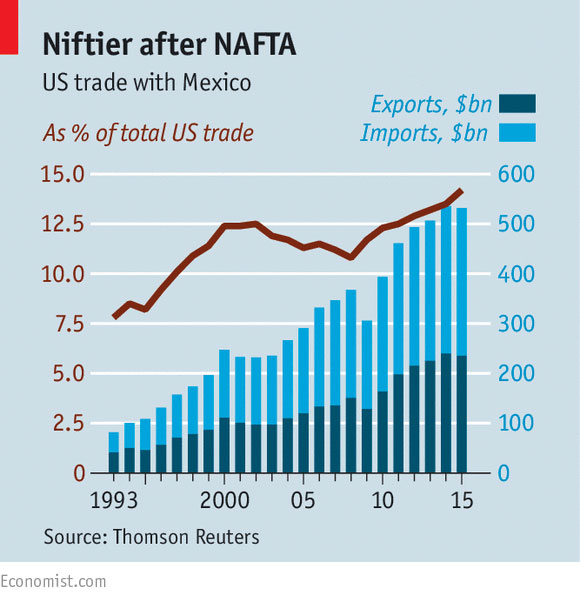 nafta us trade mexico